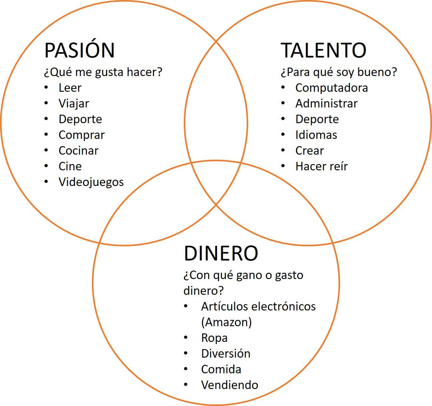 Diagrama.