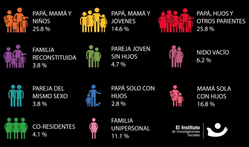Familias en México.