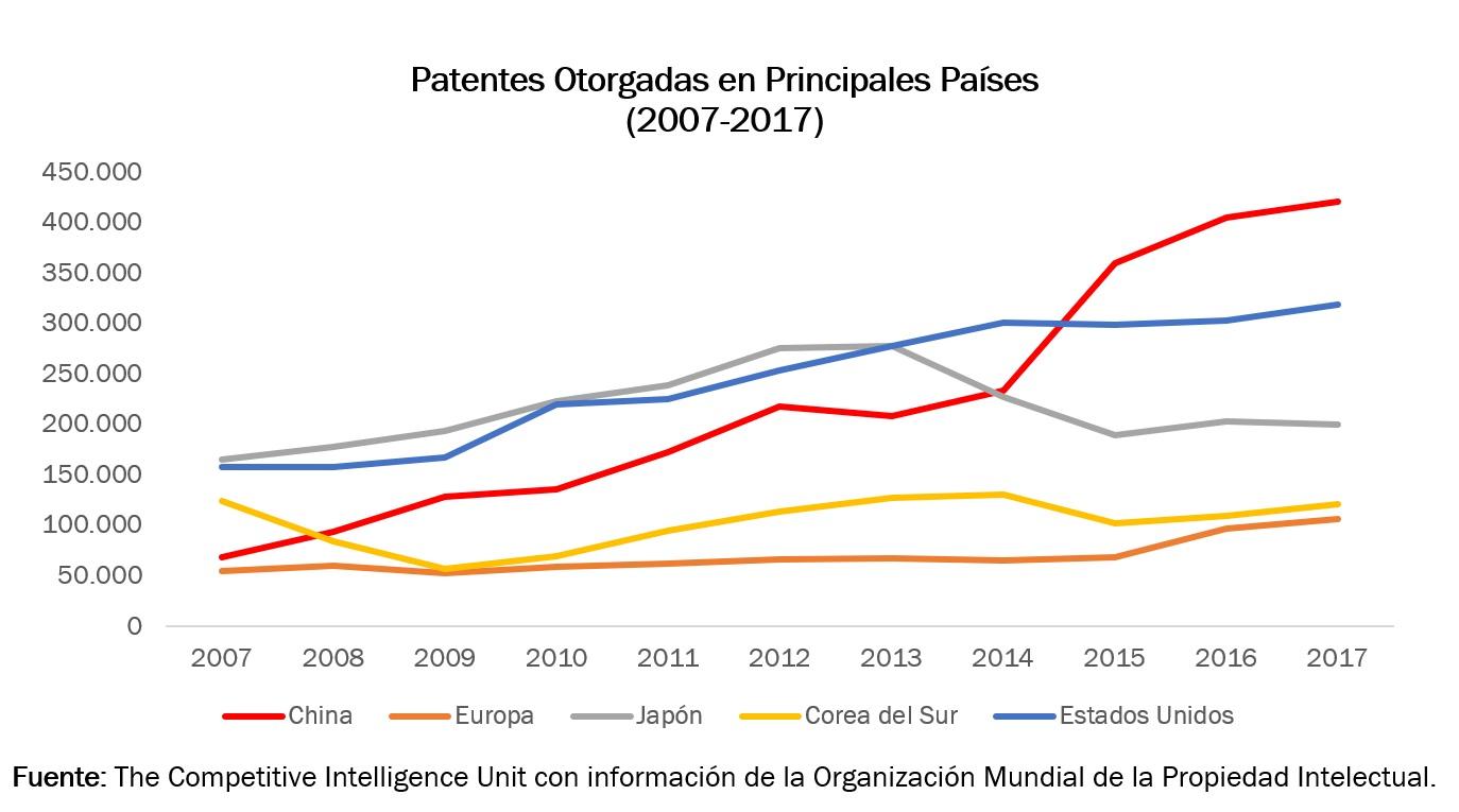 Patentes otorgadas en principales países.