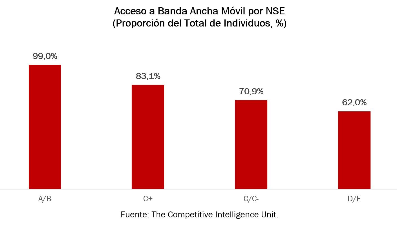 Acceso a Banda Ancha Móvil por NSE.