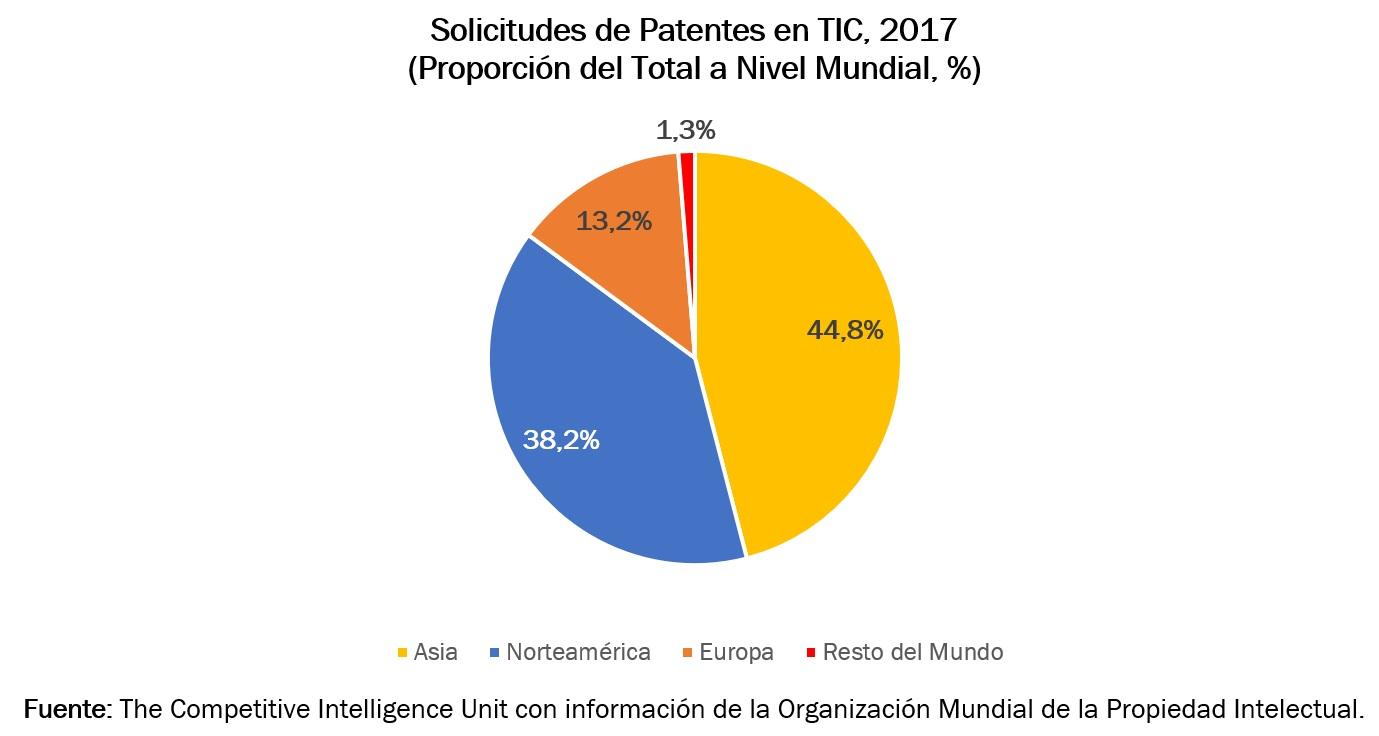 Solicitud de patentes en las TICs