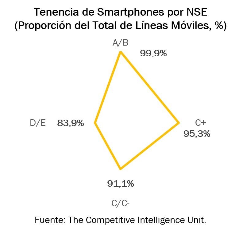 Tenencia de Smartphones por NSE.