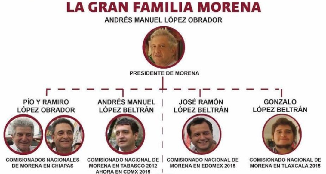 Familia de MORENA.