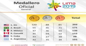 Lima_2019_medallas