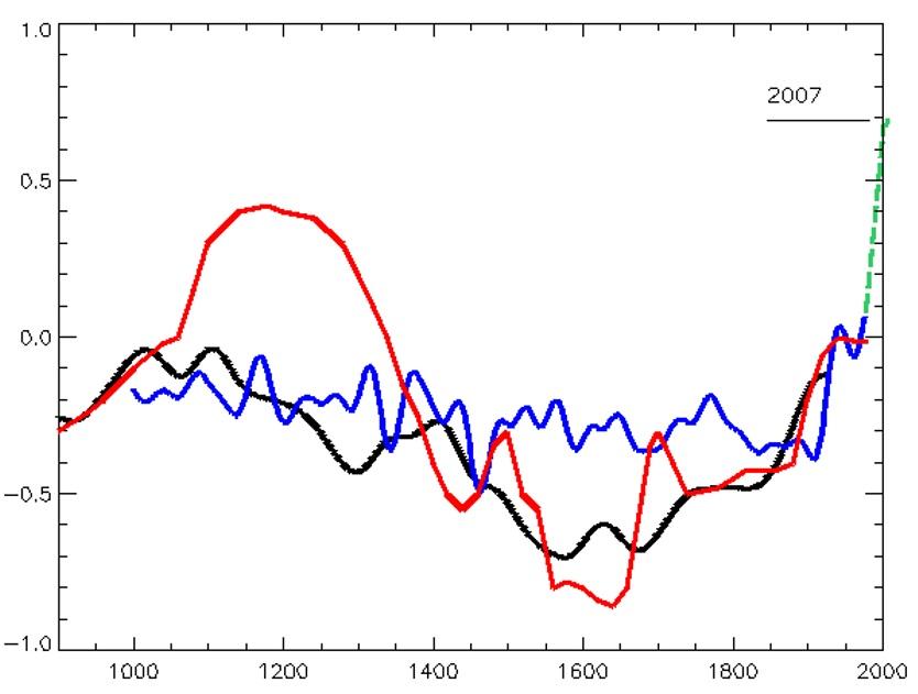 gráfica climática.