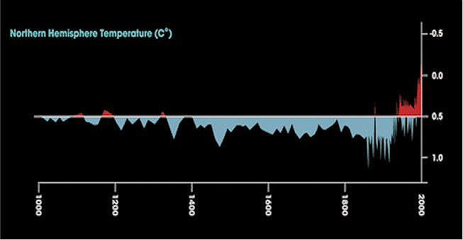 Gráfica de temperatura.