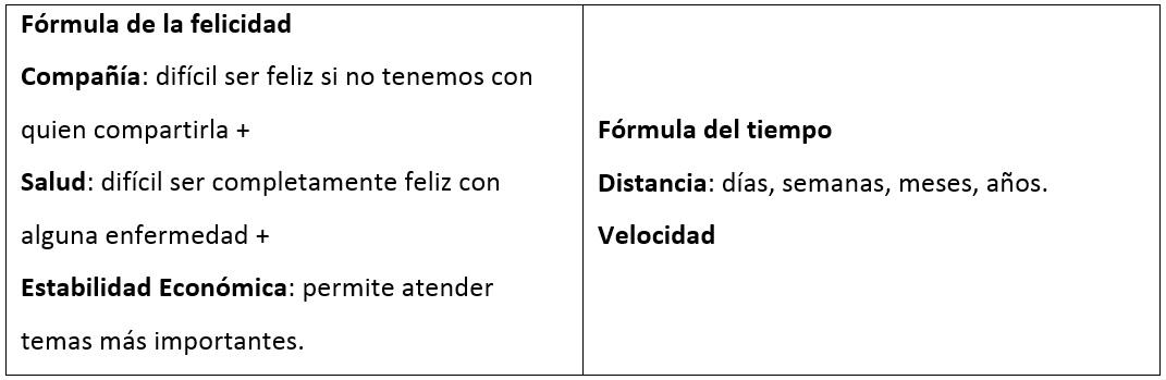 Fórmulas del éxito.