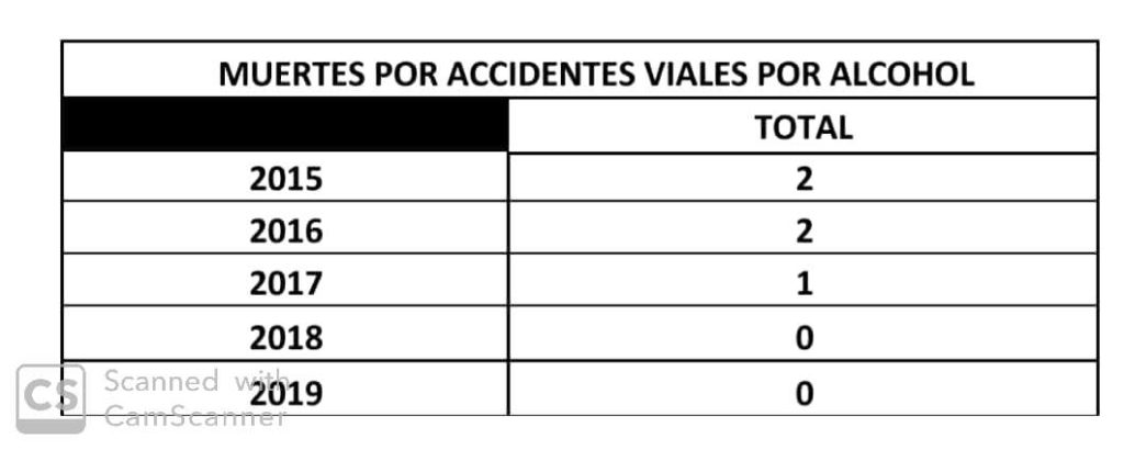 Muertes por accidentes viales por alcohol.