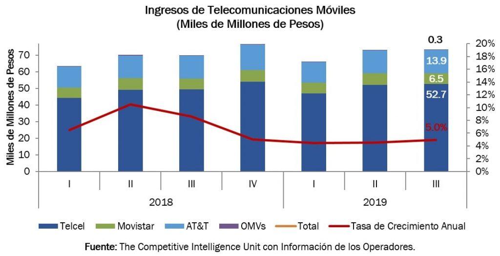 Ingresos de Telecom.