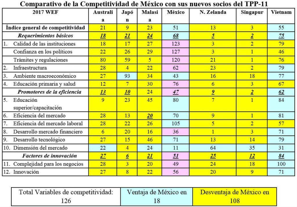 Comparativo de la Competitividad