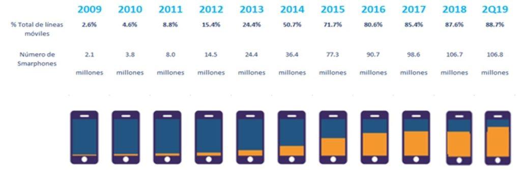 Smartphones en Mexico