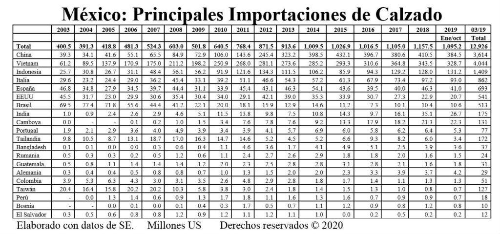 indice tpp 11