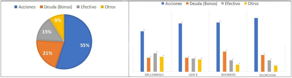finanzas generacionales