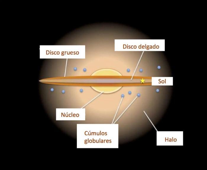 Estructura de la Galaxia