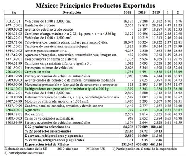 tabla de exportacion