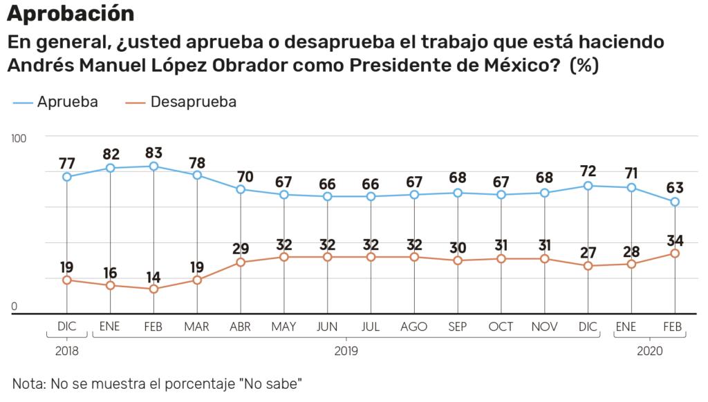 Popularidad de Andrés Manuel López Obrador