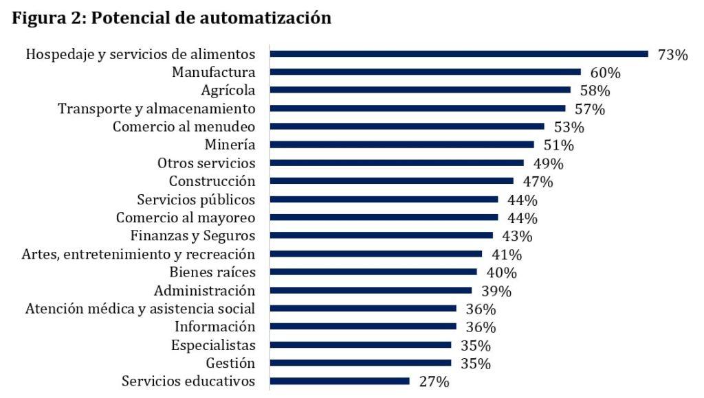 automatizacion y productividad en educacion