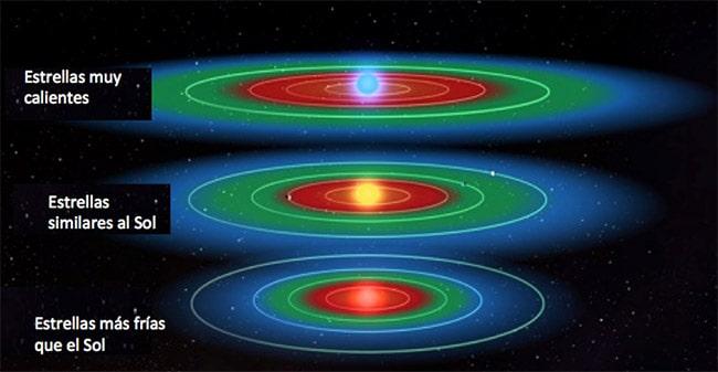 zona habitable