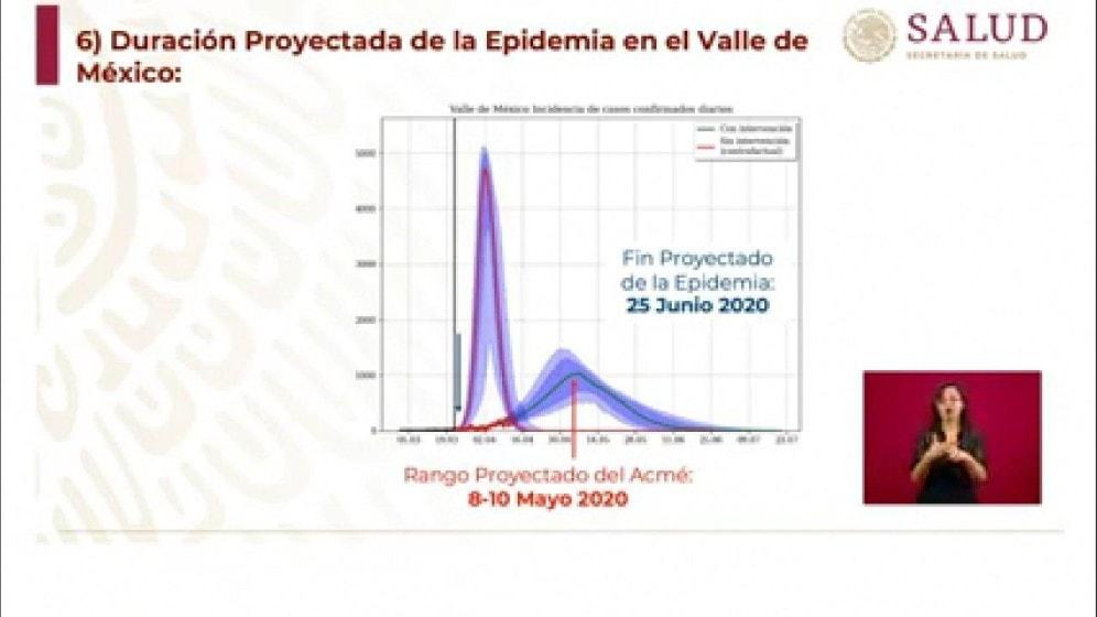 Crisis del coronavirus en México