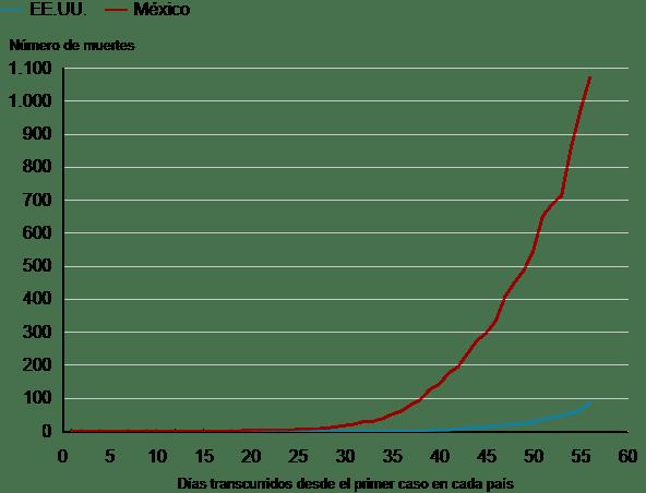 Estudio revelaría cifras reales de coronavirus en México