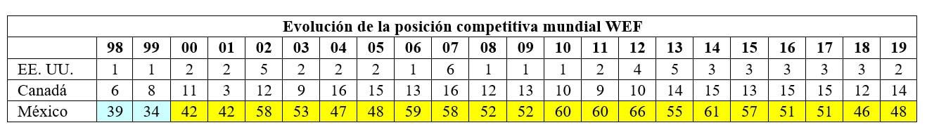 tabla del tpp-11