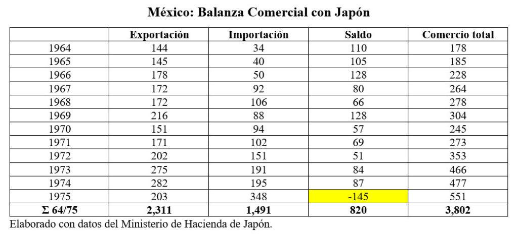 balanza japon