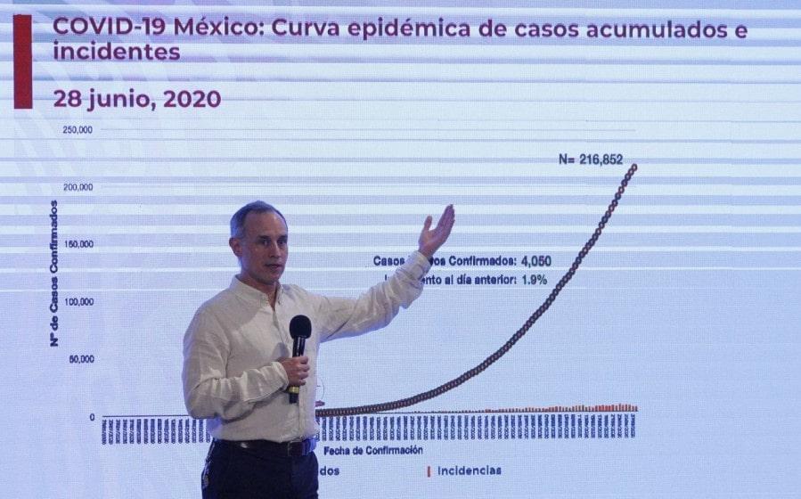 Coronavirus en México casos activos