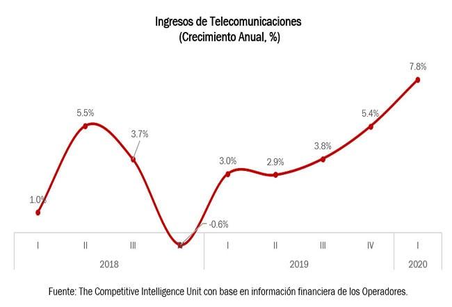 ingresos de telecomunicaciones