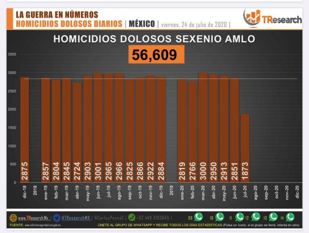 Violencia y homicidios en mexico