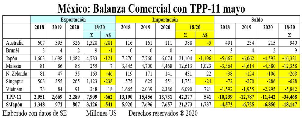 TPP en 17 meses