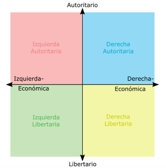 espectro politico