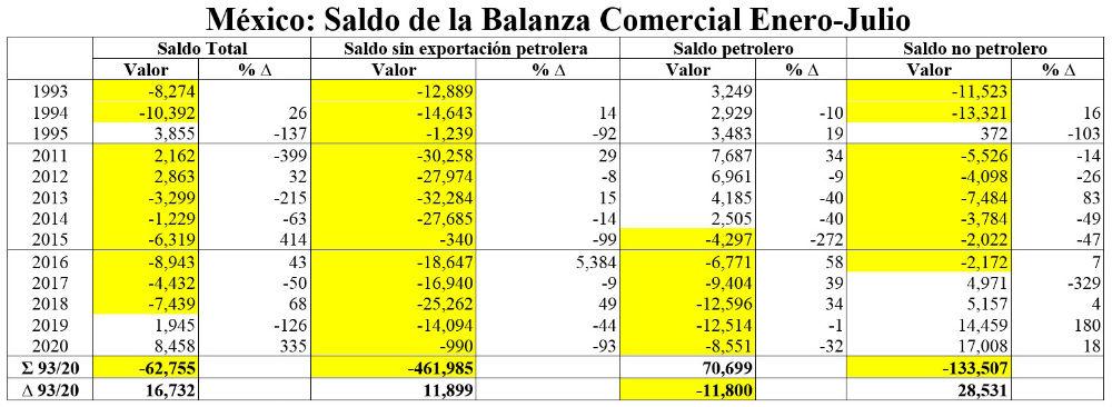 grafico de balanza comercial