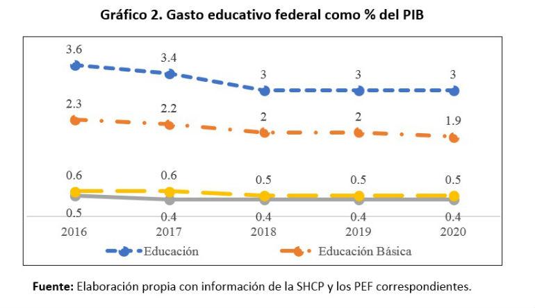 gasto educativo federal