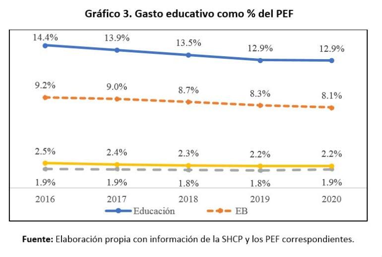 gasto educativo PEF