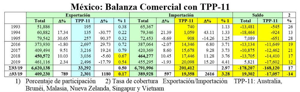 tpp mexico balanza