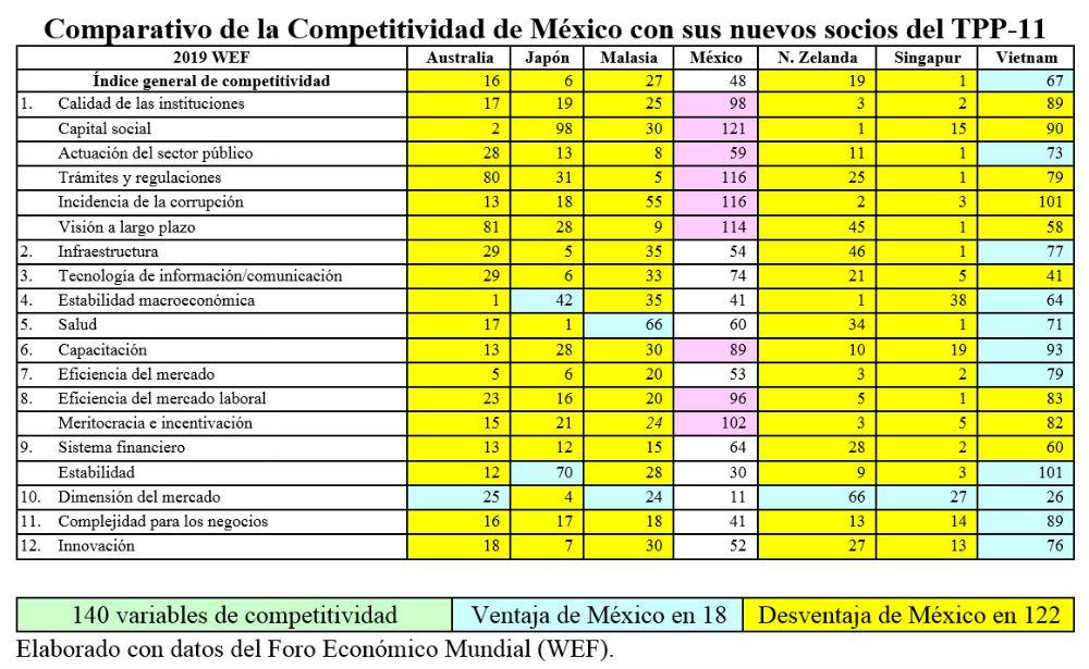 deficit y tpp en mexico