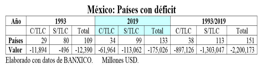 deficit mexico tpp