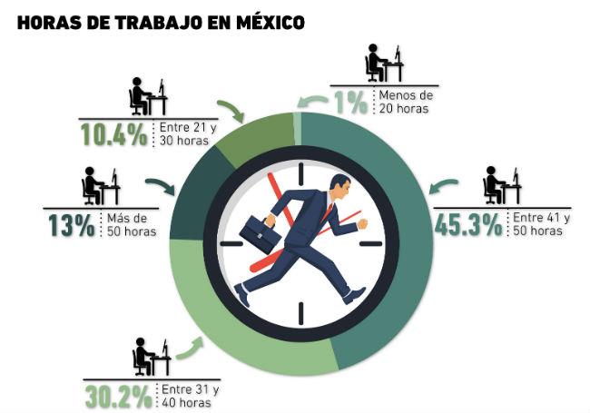 horas laborales en Mexico
