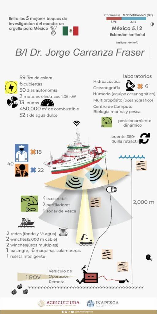 infografia buque de investigacion