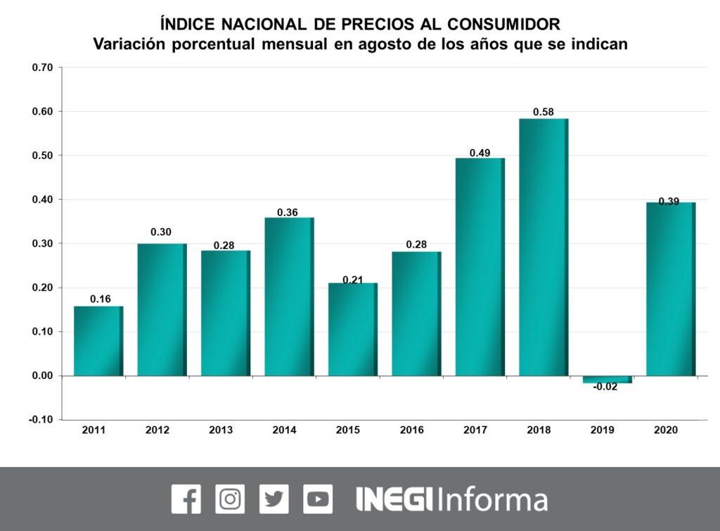 Inflación en México, agosto 2020