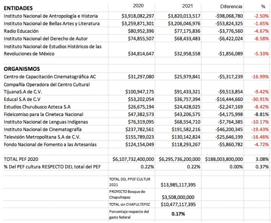 Tabla presupuesto proyecto cultura