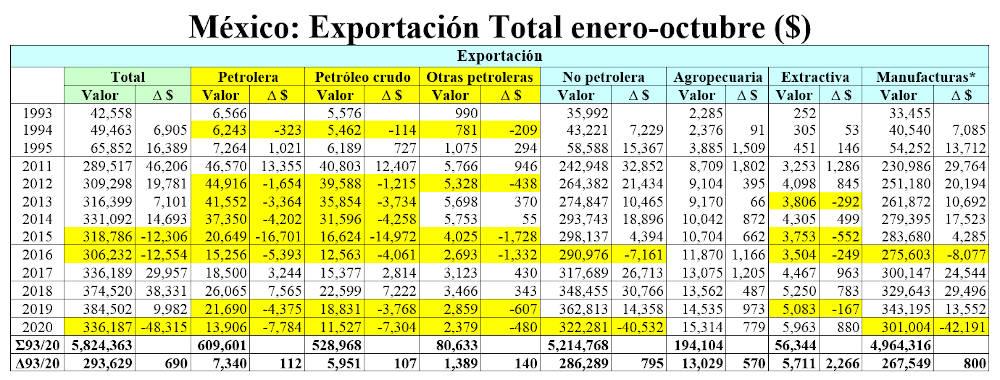 exportacion total