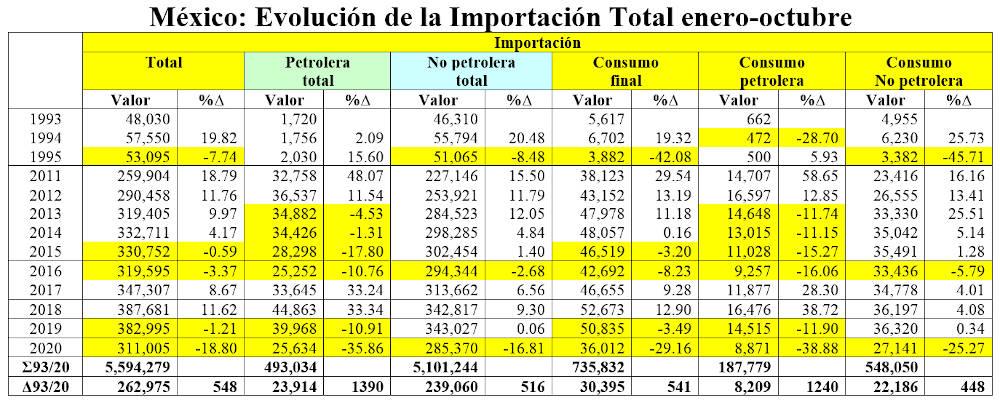 superavit importacion