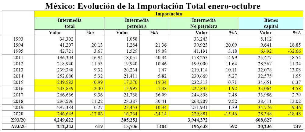 relacion de importacion superavit
